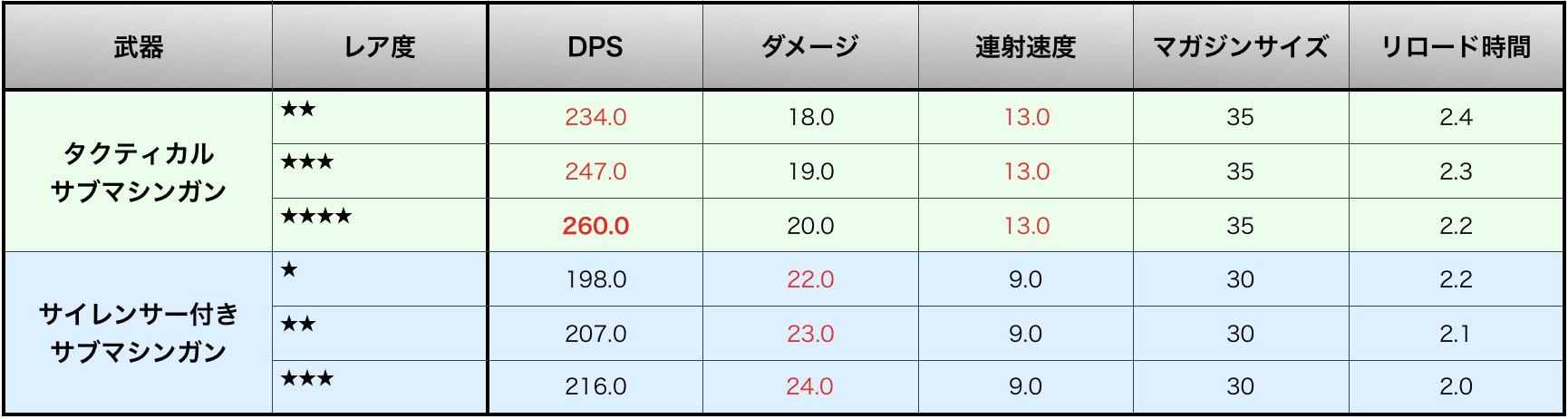 【フォートナイト】サブマシンガン性能を比較