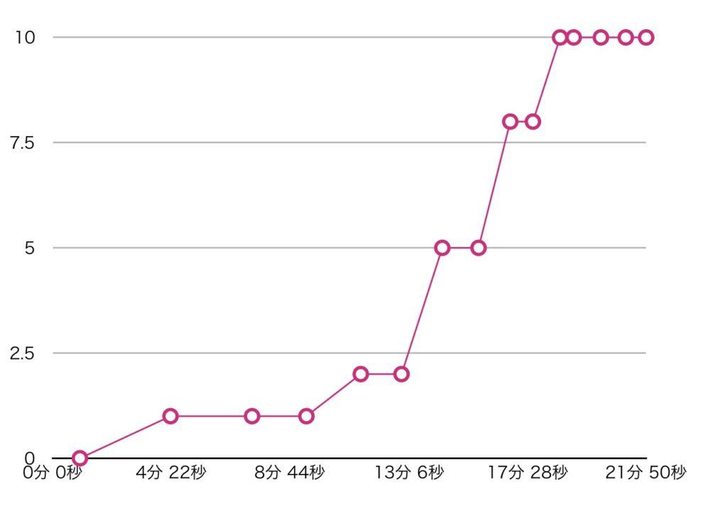 ストームダメージ量 グラフ