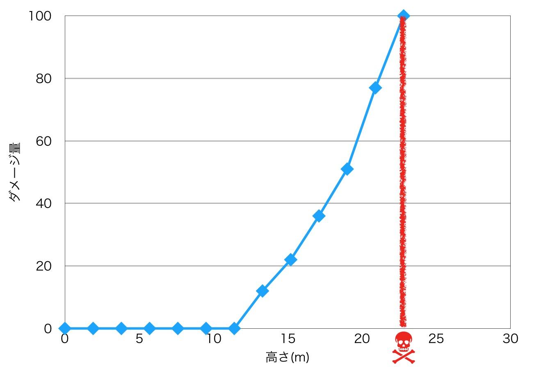 高さと落下ダメージの関係 グラフ