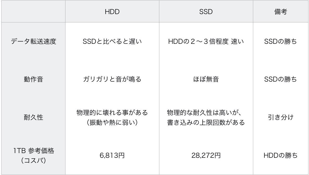 SSDとHDD比較