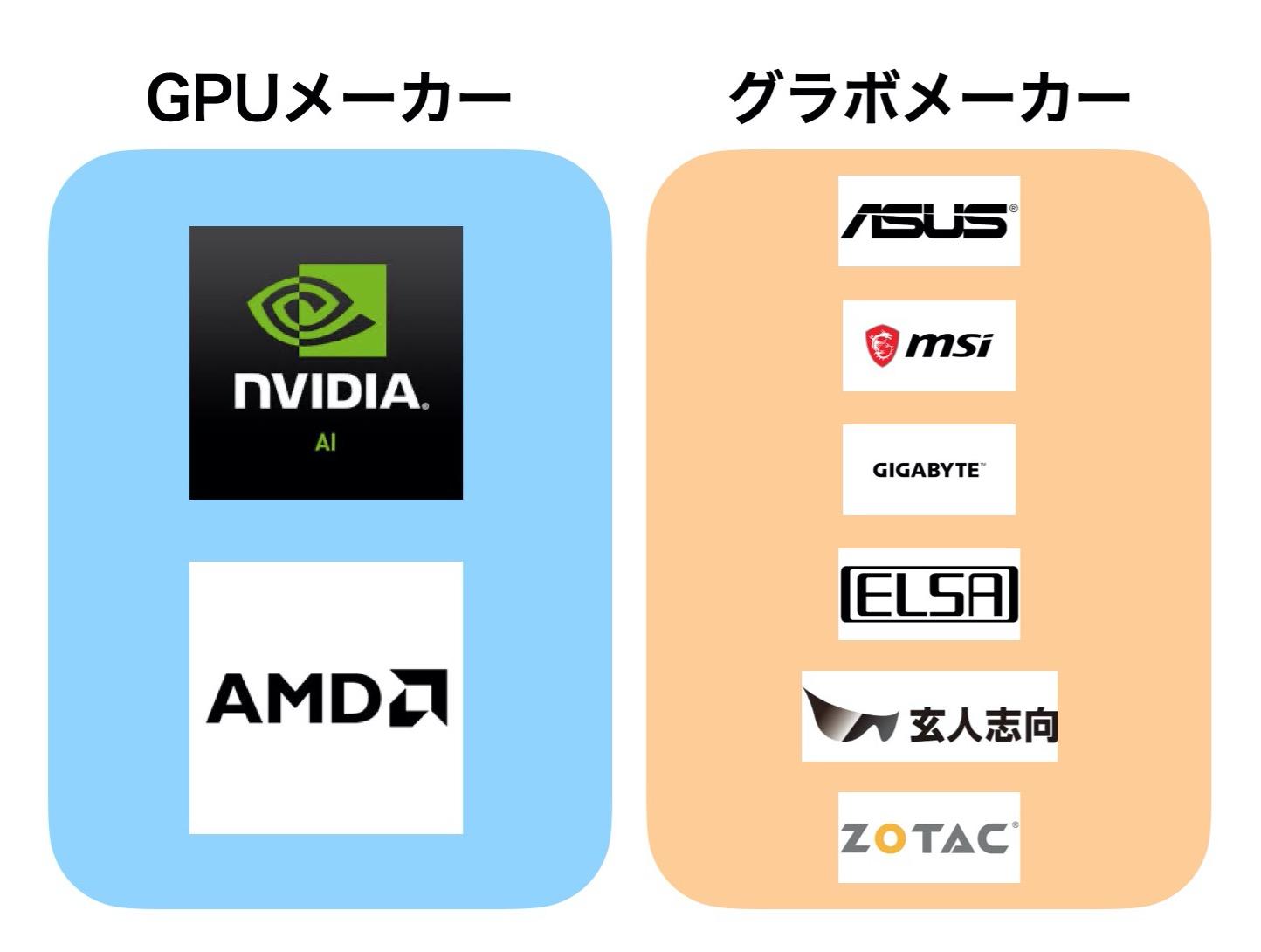 GPU_グラボ_メーカー