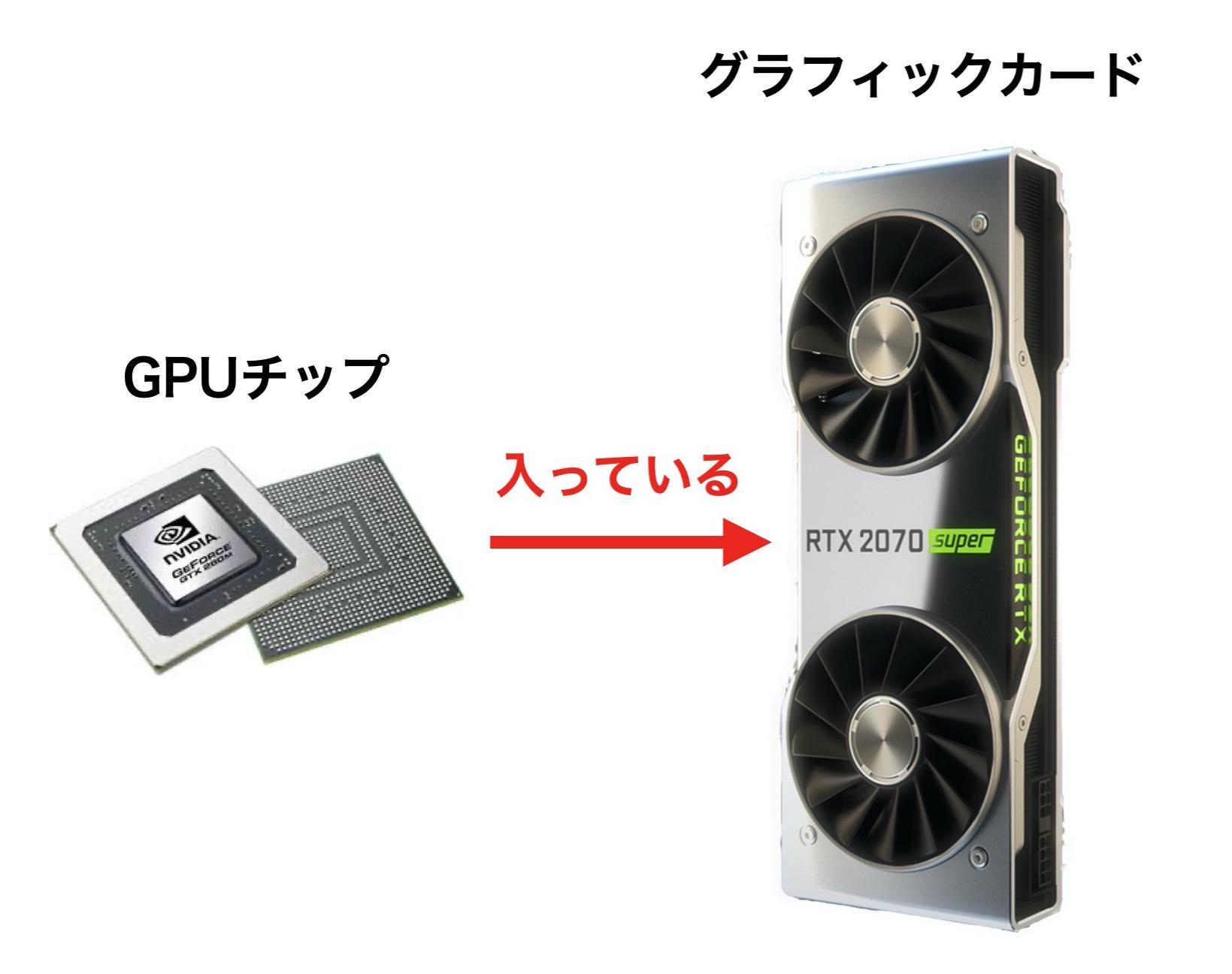 GPUとグラフィックカード