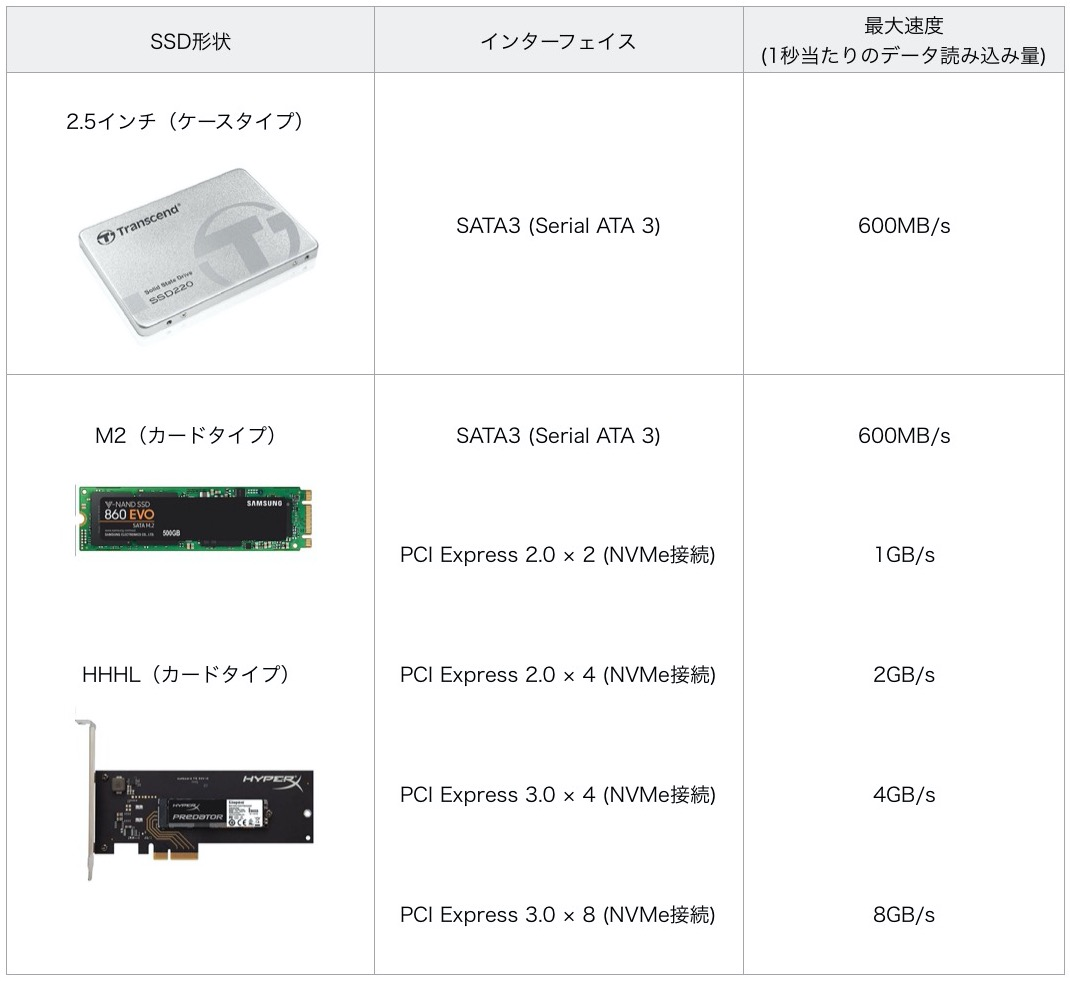 SSD規格と最大速度