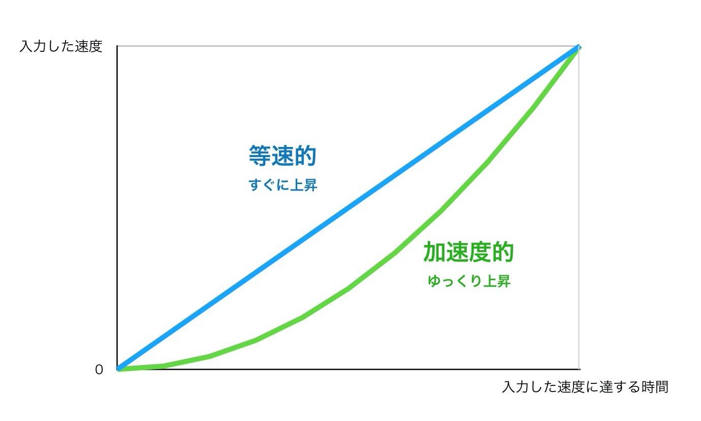 加速度的と等速的の違い