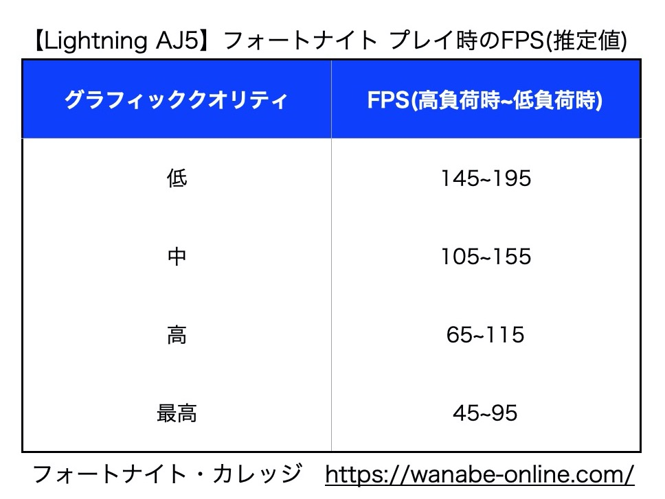 Lightning AJ5_fps