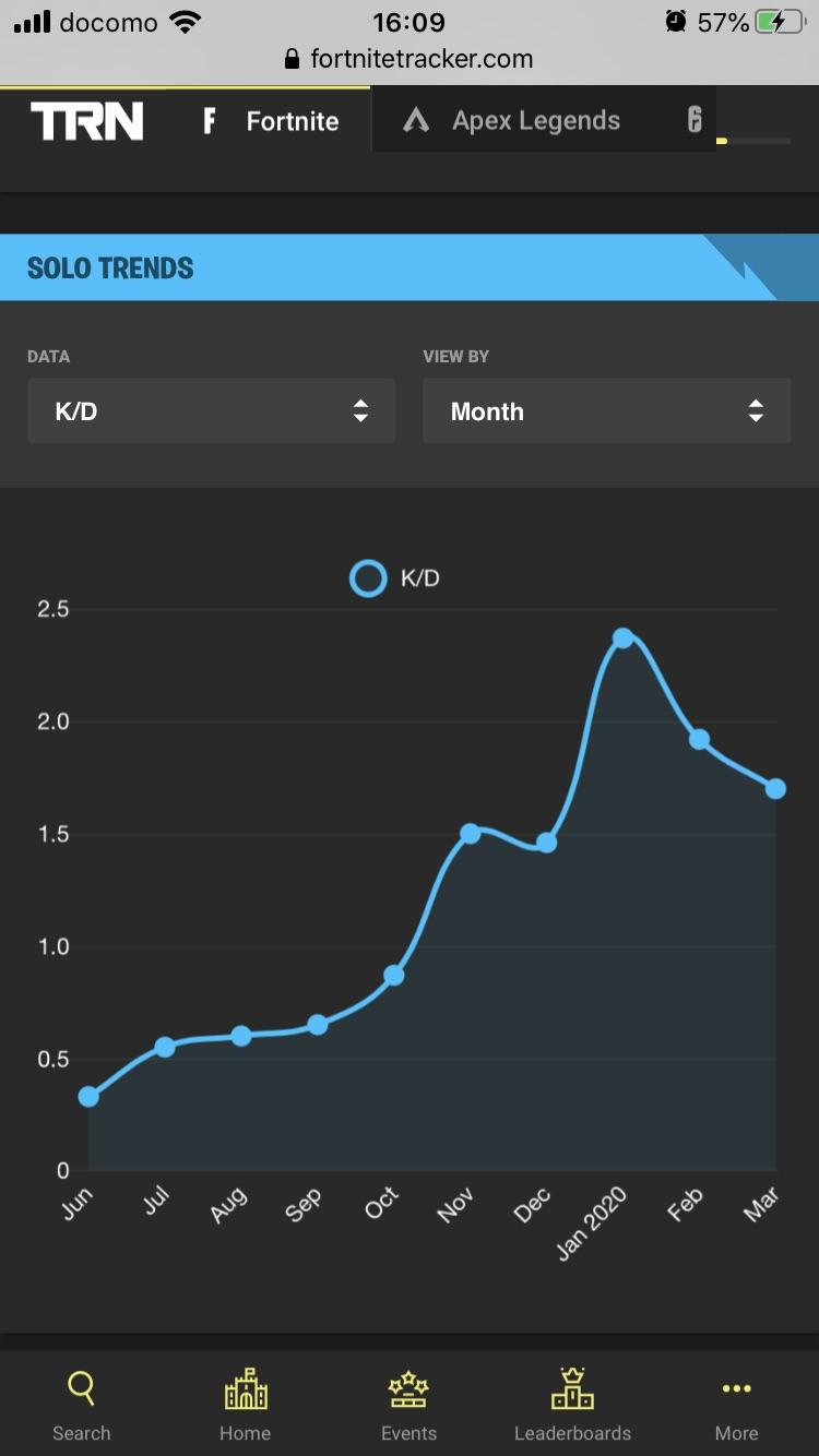 キルレの成長