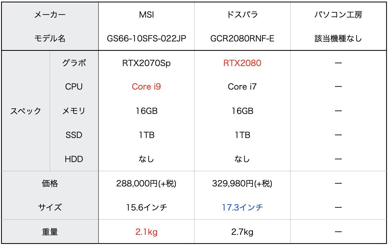 240HzノートPC比較