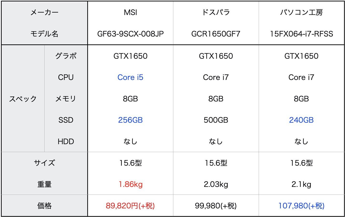 60HzノートPC比較
