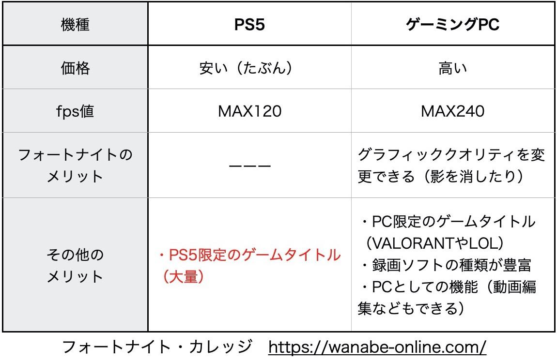 PS5vsゲーミングPC