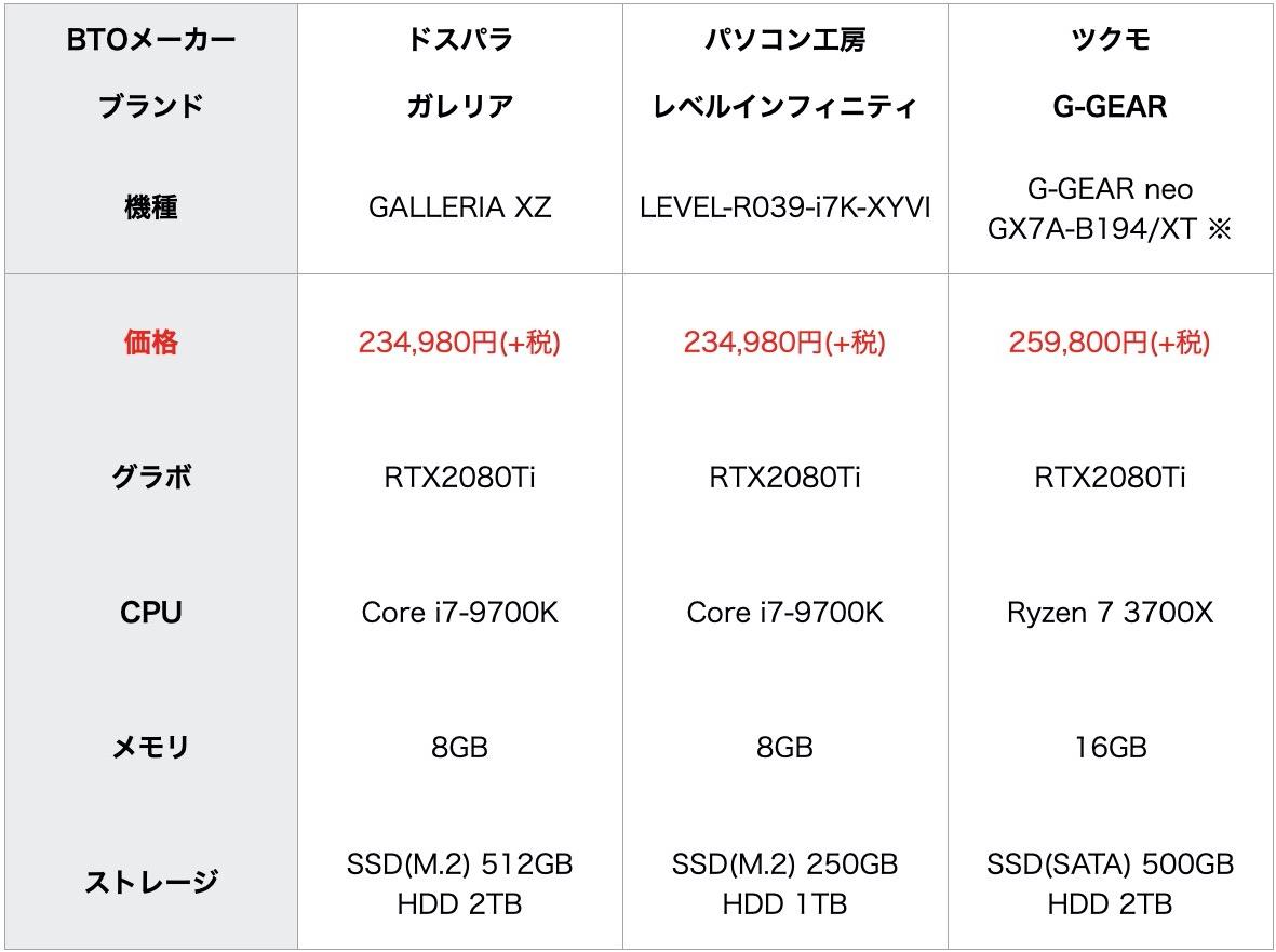 RTX2080Ti搭載最安