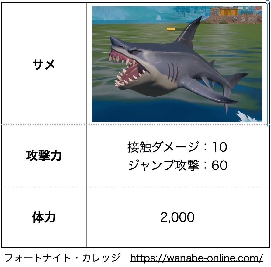 サメのダメージと耐久値