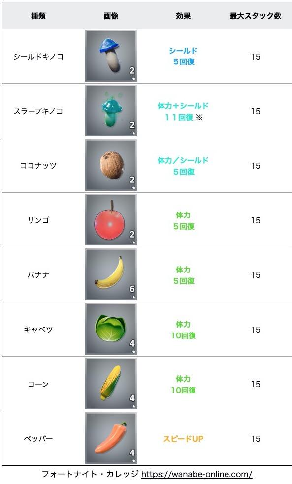 果物・野菜一覧