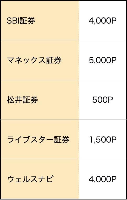 モッピー_証券会社