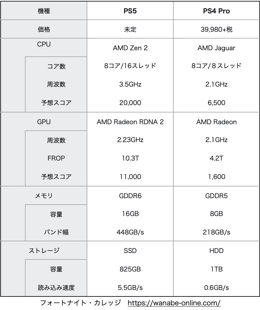PS5とPS4比較