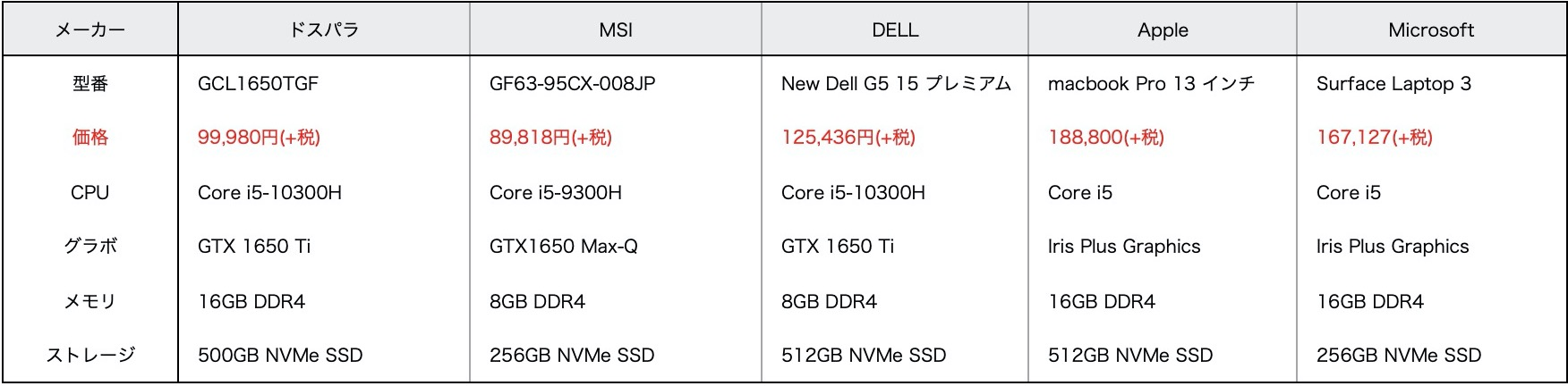 GCL1650TGF_価格比較