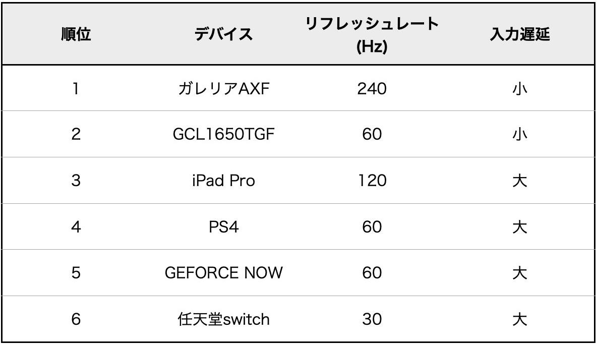 GCL1650TGF_デバイス比較