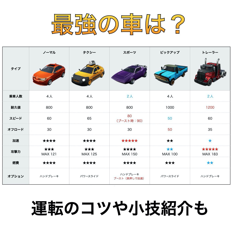 【フォートナイト】車の全てがわかる!車種の違い・小技紹介など
